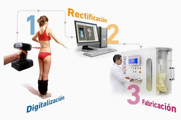 sanicor-rodin-4d-scan-scanner-3d